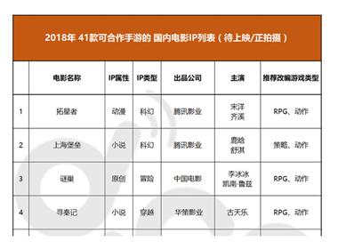41款 2018年可合作手游的 国内电影IP列表(待上映/正拍摄)